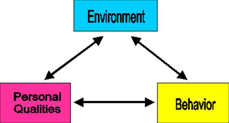 Behaviorism Essays: Examples, Topics, Titles, & Outlines
