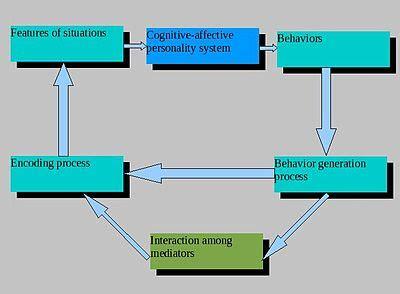 Behaviorism Research Paper Starter - eNotescom